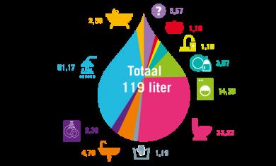 Hoeveel liter water gebruik jij?